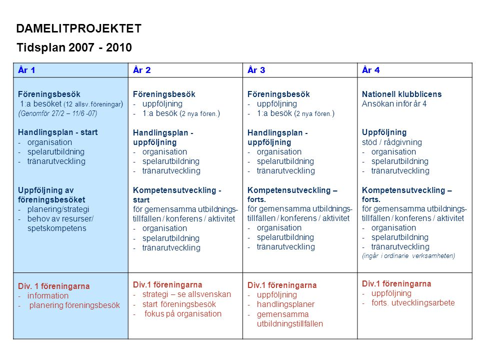 År 1År 2År 3År 4 Föreningsbesök 1:a besöket (12 allsv.föreningar ) ( Genomför 27/2 – 11/6 -07) Handlingsplan - start - organisation - spelarutbildning - tränarutveckling Uppföljning av föreningsbesöket - planering/strategi - behov av resurser/ spetskompetens Div.