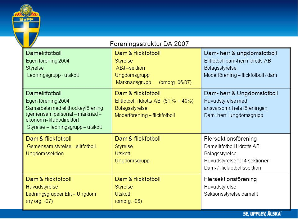 Föreningsstruktur DA 2007 Damelitfotboll Egen förening 2004 Styrelse Ledningsgrupp - utskott Dam & flickfotboll Styrelse ABJ –sektion Ungdomsgrupp Marknadsgrupp (omorg.
