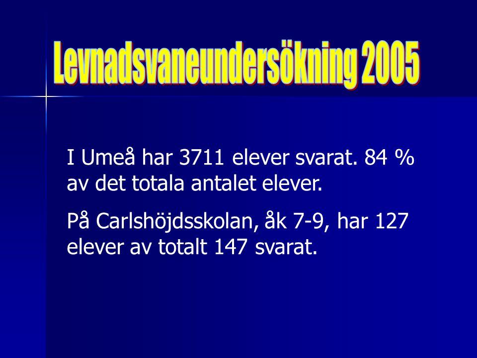 I Umeå har 3711 elever svarat. 84 % av det totala antalet elever.