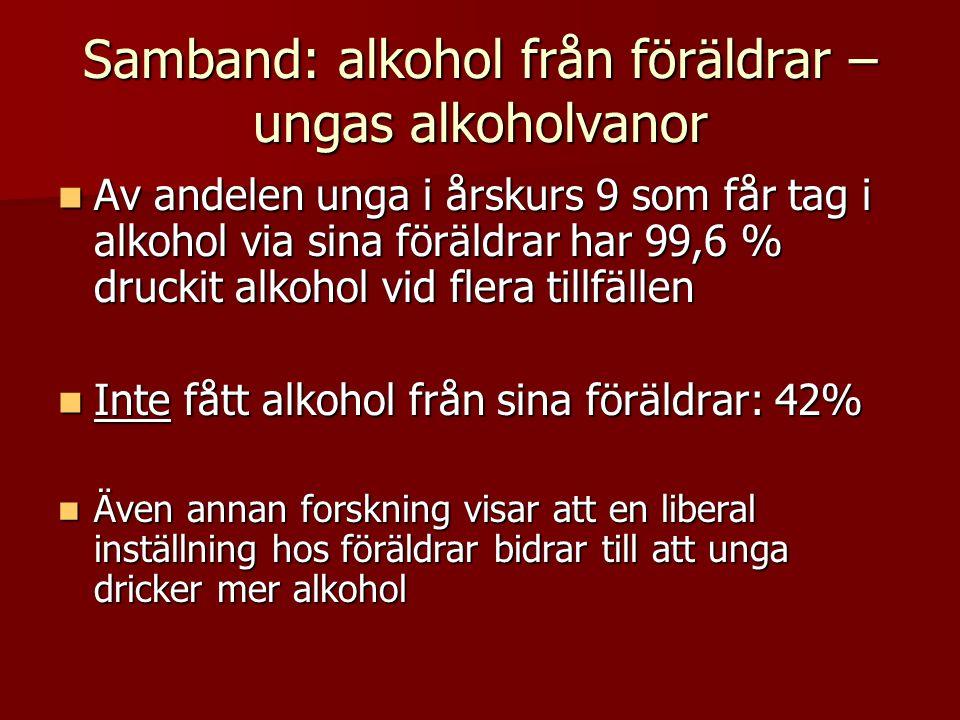 Samband: alkohol från föräldrar – ungas alkoholvanor Av andelen unga i årskurs 9 som får tag i alkohol via sina föräldrar har 99,6 % druckit alkohol vid flera tillfällen Av andelen unga i årskurs 9 som får tag i alkohol via sina föräldrar har 99,6 % druckit alkohol vid flera tillfällen Inte fått alkohol från sina föräldrar: 42% Inte fått alkohol från sina föräldrar: 42% Även annan forskning visar att en liberal inställning hos föräldrar bidrar till att unga dricker mer alkohol Även annan forskning visar att en liberal inställning hos föräldrar bidrar till att unga dricker mer alkohol