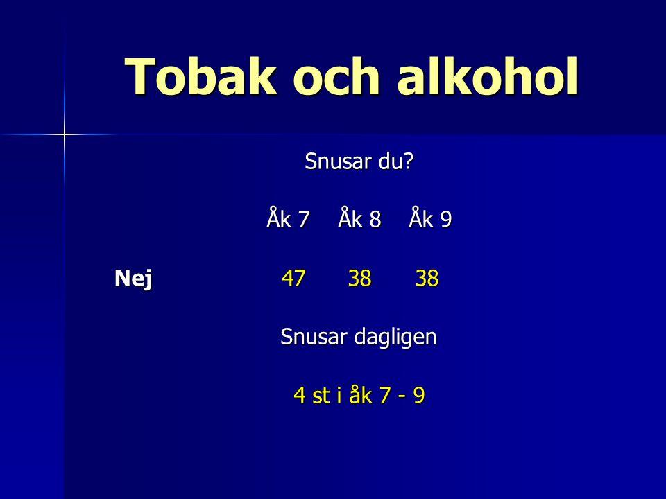Tobak och alkohol Snusar du Åk 7 Åk 8 Åk 9 Nej 47 38 38 Snusar dagligen 4 st i åk 7 - 9