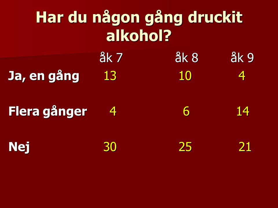 Hur ofta dricker du alkohol.Folköl, 1-3 gånger /månad eller minst 1 g/v.