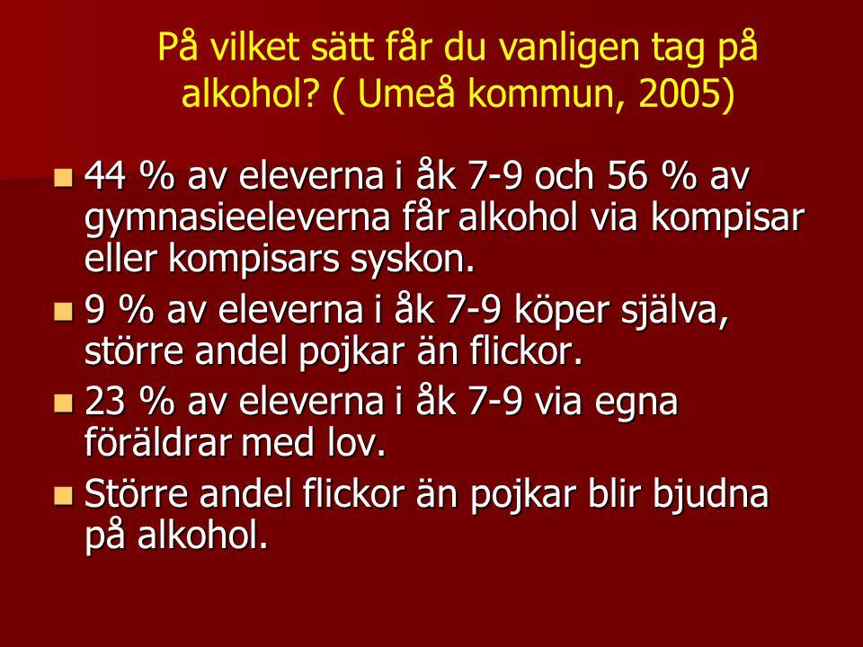 Carlshöjdsskolan Flickor Pojkar Flickor Pojkar Kompisar 3/10 4/15 Blir bjuden 3/10 5/15 Köper ut2/10 4/15 Föräldrar med lov1/10 5/15 Föräldrar utan lov3/10 2/15