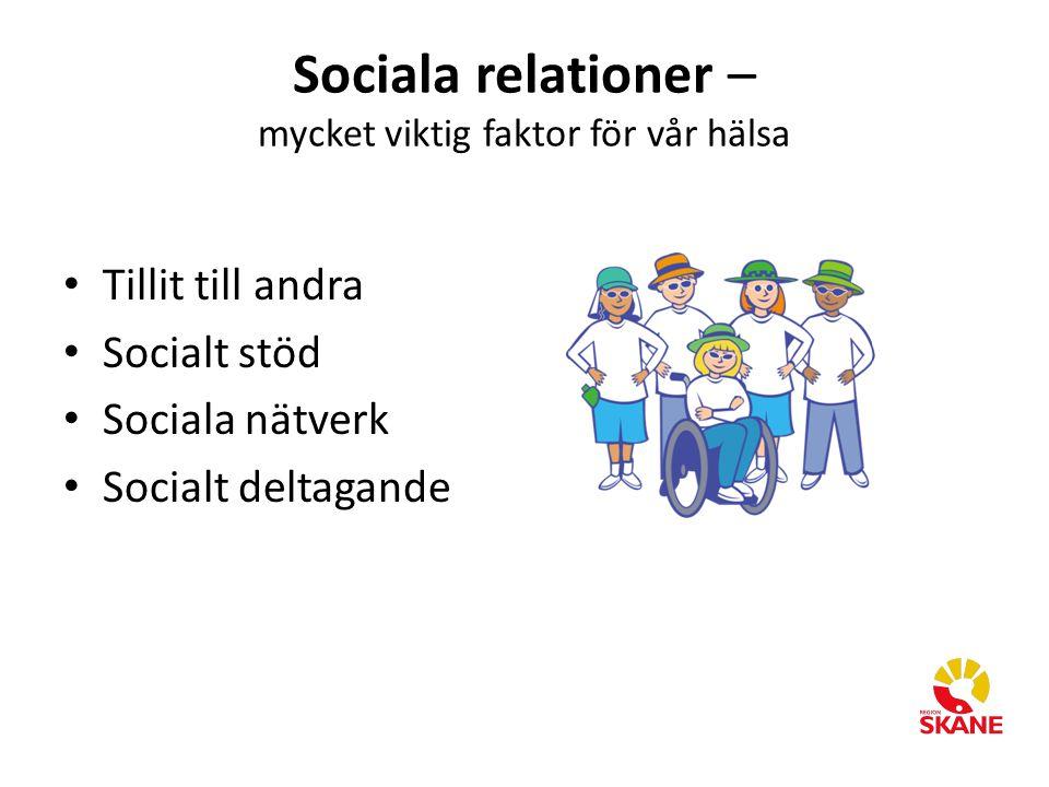 Sociala relationer – mycket viktig faktor för vår hälsa Tillit till andra Socialt stöd Sociala nätverk Socialt deltagande