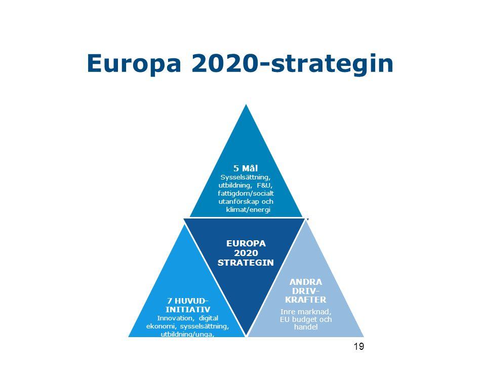 Europa 2020-strategin 19 Mars 2010 5 Mål EUROPA 2020 STRATEGIN ANDRA DRIV- KRAFTER Inre marknad, EU budget och handel Sysselsättning, utbildning, F&U,