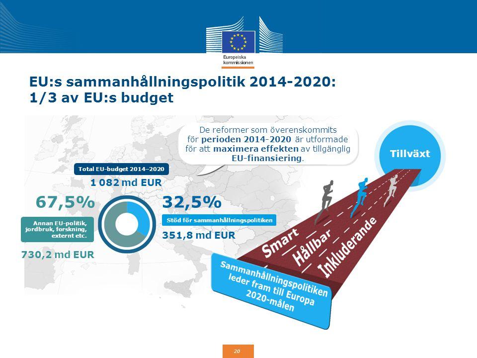 20 EU:s sammanhållningspolitik 2014-2020: 1/3 av EU:s budget De reformer som överenskommits för perioden 2014-2020 är utformade för att maximera effek