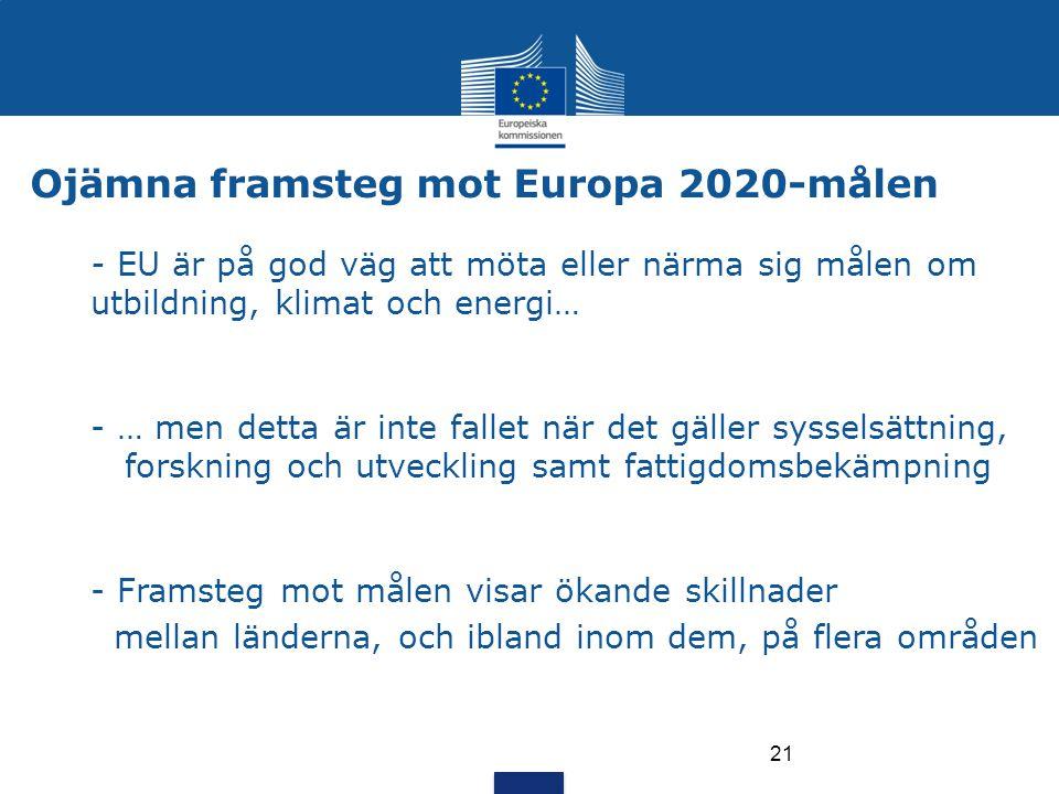 21 Ojämna framsteg mot Europa 2020-målen - EU är på god väg att möta eller närma sig målen om utbildning, klimat och energi… - … men detta är inte fal
