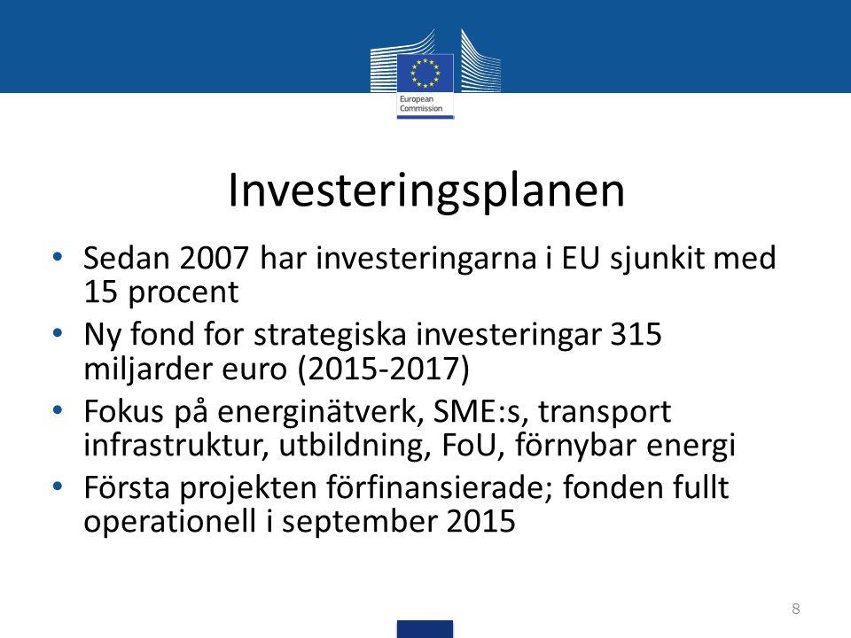Investeringsplanen Sedan 2007 har investeringarna i EU sjunkit med 15 procent Ny fond for strategiska investeringar 315 miljarder euro (2015-2017) Fok