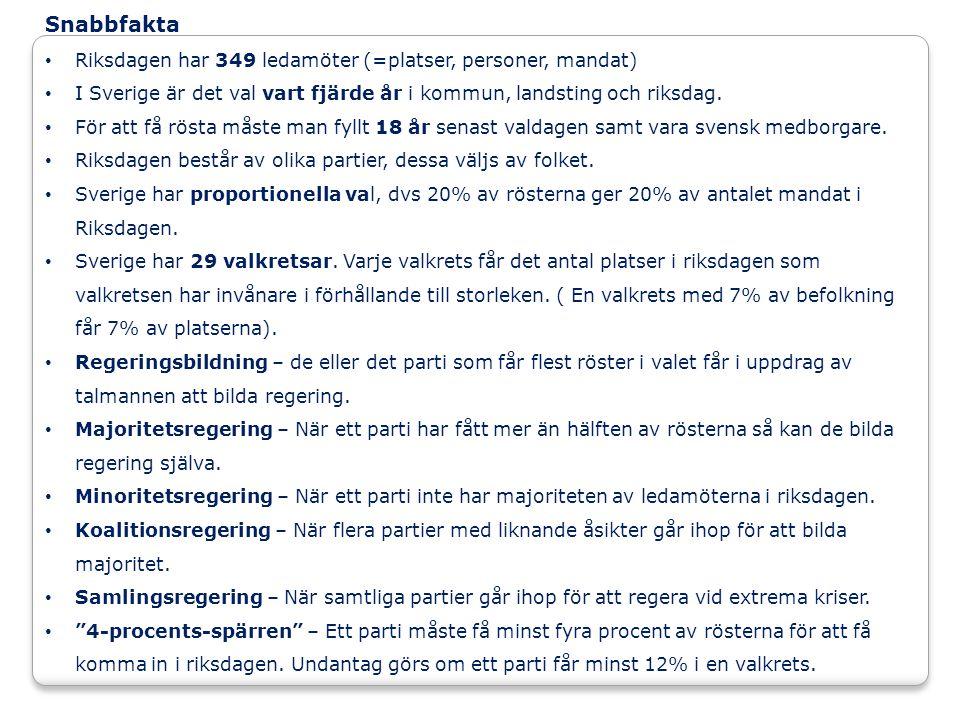 Snabbfakta Riksdagen har 349 ledamöter (=platser, personer, mandat) I Sverige är det val vart fjärde år i kommun, landsting och riksdag.