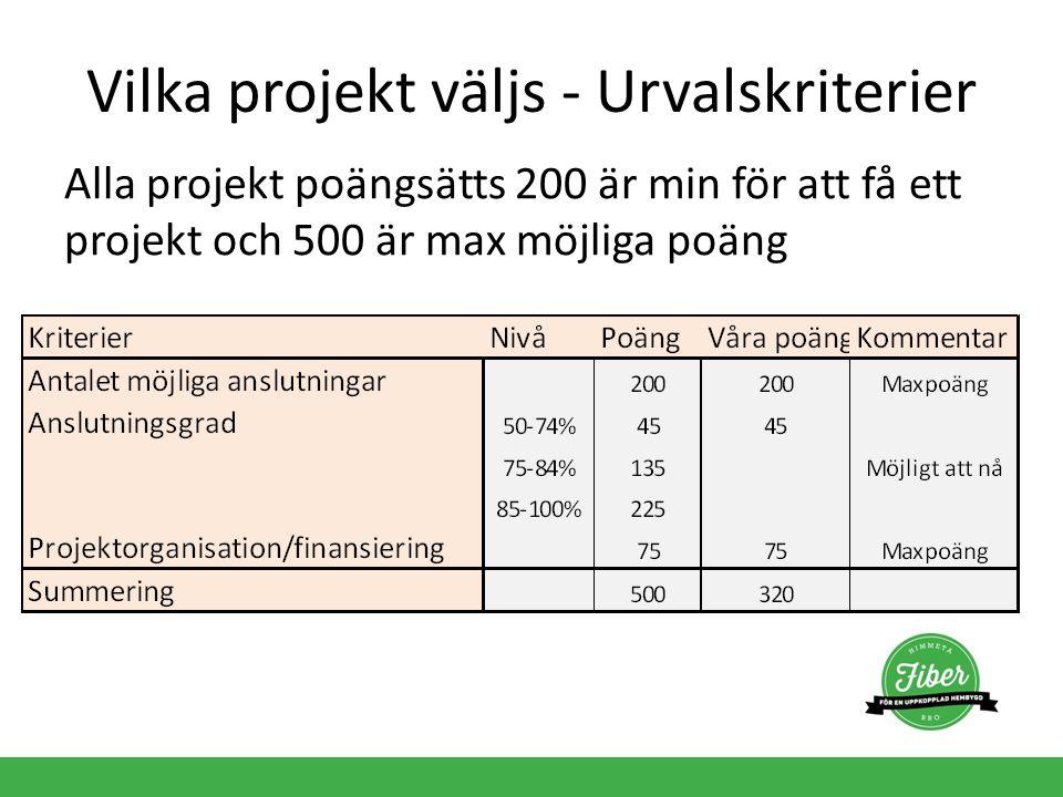 Vilka projekt väljs - Urvalskriterier Alla projekt poängsätts 200 är min för att få ett projekt och 500 är max möjliga poäng