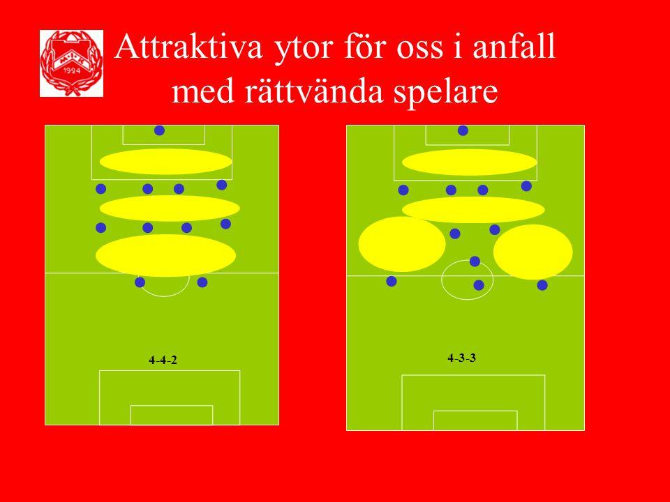 Attraktiva ytor för oss i anfall med rättvända spelare 4-4-2 4-3-3