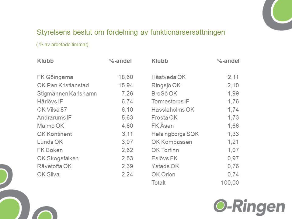 Klubb%-andelKlubb%-andel FK Göingarna18,60Hästveda OK2,11 OK Pan Kristianstad15,94Ringsjö OK2,10 Stigmännen Karlshamn7,26BroSö OK1,99 Härlövs IF6,74Tormestorps IF1,76 OK Vilse 876,10Hässleholms OK1,74 Andrarums IF5,63Frosta OK1,73 Malmö OK4,60FK Åsen1,66 OK Kontinent3,11Helsingborgs SOK1,33 Lunds OK3,07OK Kompassen1,21 FK Boken2,62OK Torfinn1,07 OK Skogsfalken2,53Eslövs FK0,97 Rävetofta OK2,39Ystads OK0,76 OK Silva2,24OK Orion0,74 Totalt100,00 Styrelsens beslut om fördelning av funktionärsersättningen ( % av arbetade timmar )