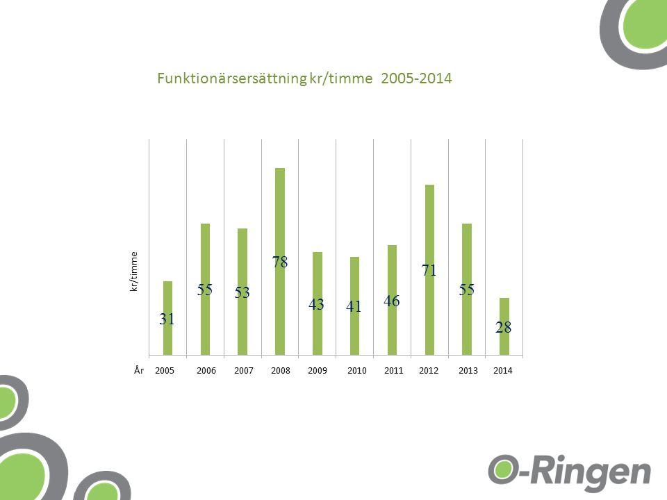 År 2005 2006 2007 2008 2009 2010 2011 2012 2013 2014 Funktionärsersättning kr/timme 2005-2014 kr/timme