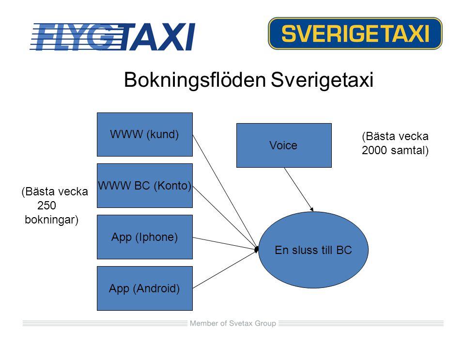 WWW (kund) WWW BC (Konto) App (Iphone) App (Android) Voice En sluss till BC Bokningsflöden Sverigetaxi (Bästa vecka 2000 samtal) (Bästa vecka 250 bokn