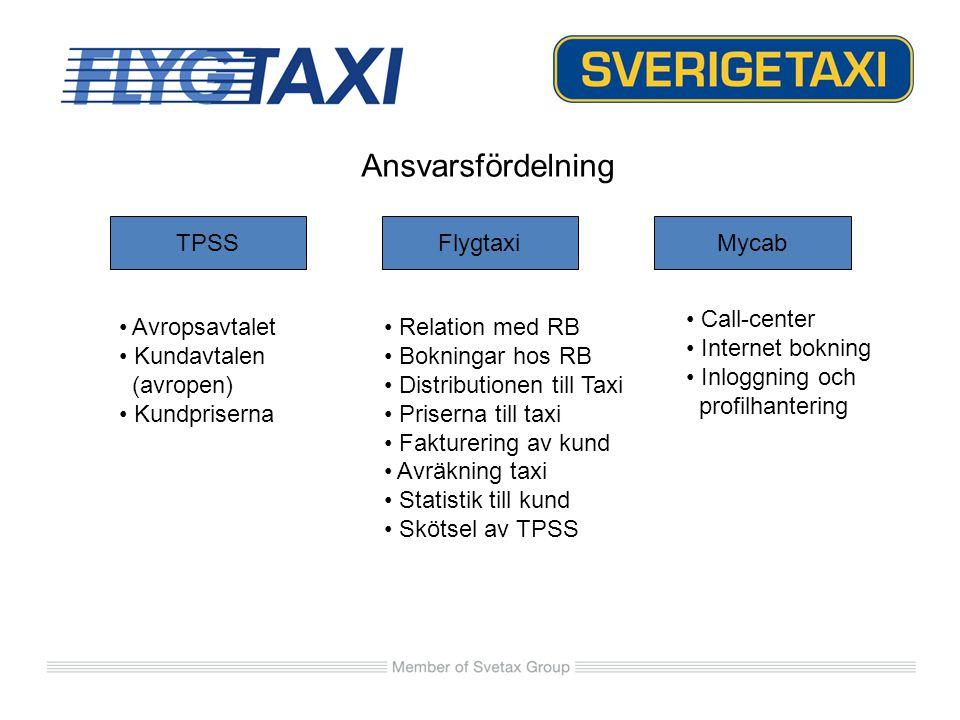 Ansvarsfördelning TPSSFlygtaxiMycab Avropsavtalet Kundavtalen (avropen) Kundpriserna Relation med RB Bokningar hos RB Distributionen till Taxi Prisern