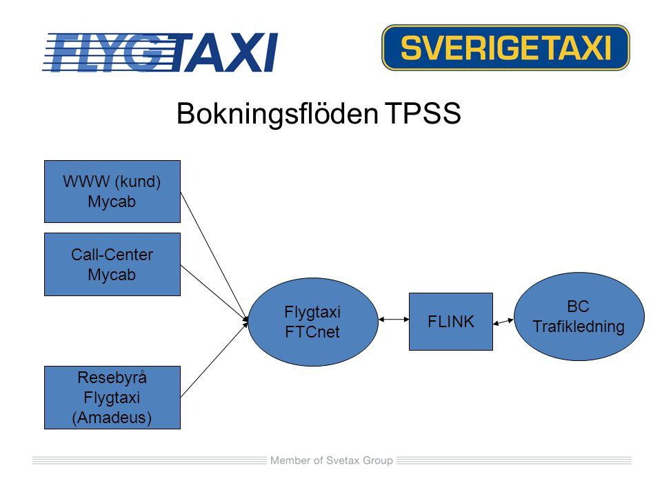 WWW (kund) Mycab Call-Center Mycab Resebyrå Flygtaxi (Amadeus) FLINK Flygtaxi FTCnet Bokningsflöden TPSS BC Trafikledning