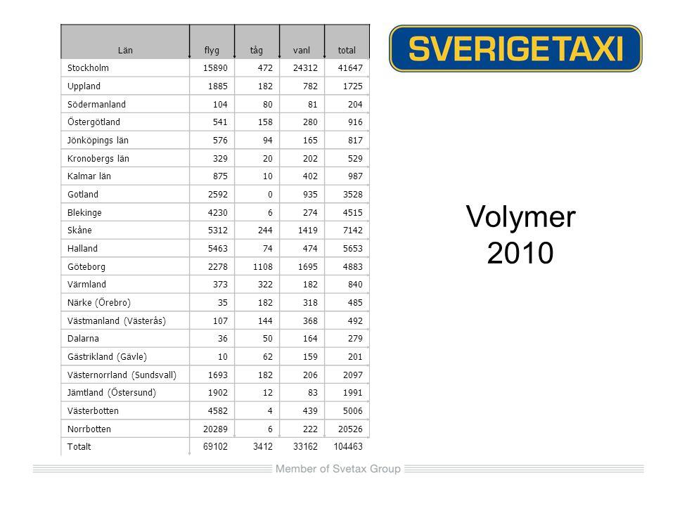 Volymer 2010 LänLänflygtågtågvanltotal Stockholm158904722431241647 Uppland18851827821725 S ö dermanland1048081204 Ö sterg ö tland541158280916 J ö nk ö