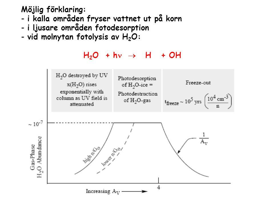 Möjlig förklaring: - i kalla områden fryser vattnet ut på korn - i ljusare områden fotodesorption - vid molnytan fotolysis av H 2 O: H 2 O + h  H + O