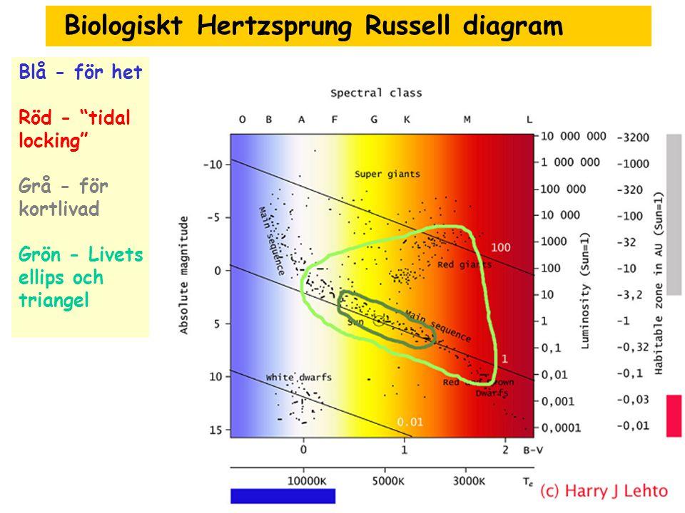 """Biologiskt Hertzsprung Russell diagram Blå - för het Röd - """"tidal locking"""" Grå - för kortlivad Grön - Livets ellips och triangel"""