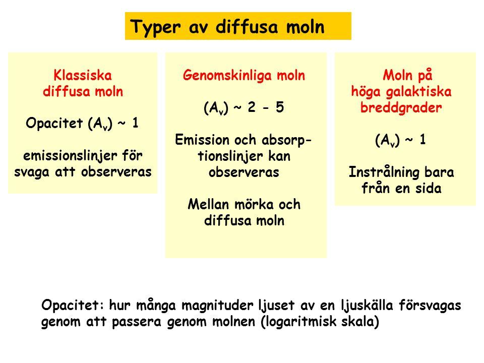 Moln på höga galaktiska breddgrader (A v ) ~ 1 Instrålning bara från en sida Klassiska diffusa moln Opacitet (A v ) ~ 1 emissionslinjer för svaga att observeras Genomskinliga moln (A v ) ~ 2 - 5 Emission och absorp- tionslinjer kan observeras Mellan mörka och diffusa moln Typer av diffusa moln Opacitet: hur många magnituder ljuset av en ljuskälla försvagas genom att passera genom molnen (logaritmisk skala)