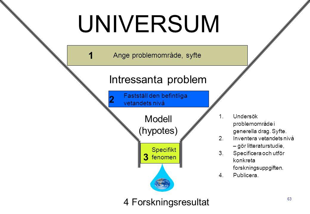63 UNIVERSUM Intressanta problem Modell (hypotes) Fastställ den befintliga vetandets nivå Specifikt fenomen 4 Forskningsresultat Ange problemområde, s