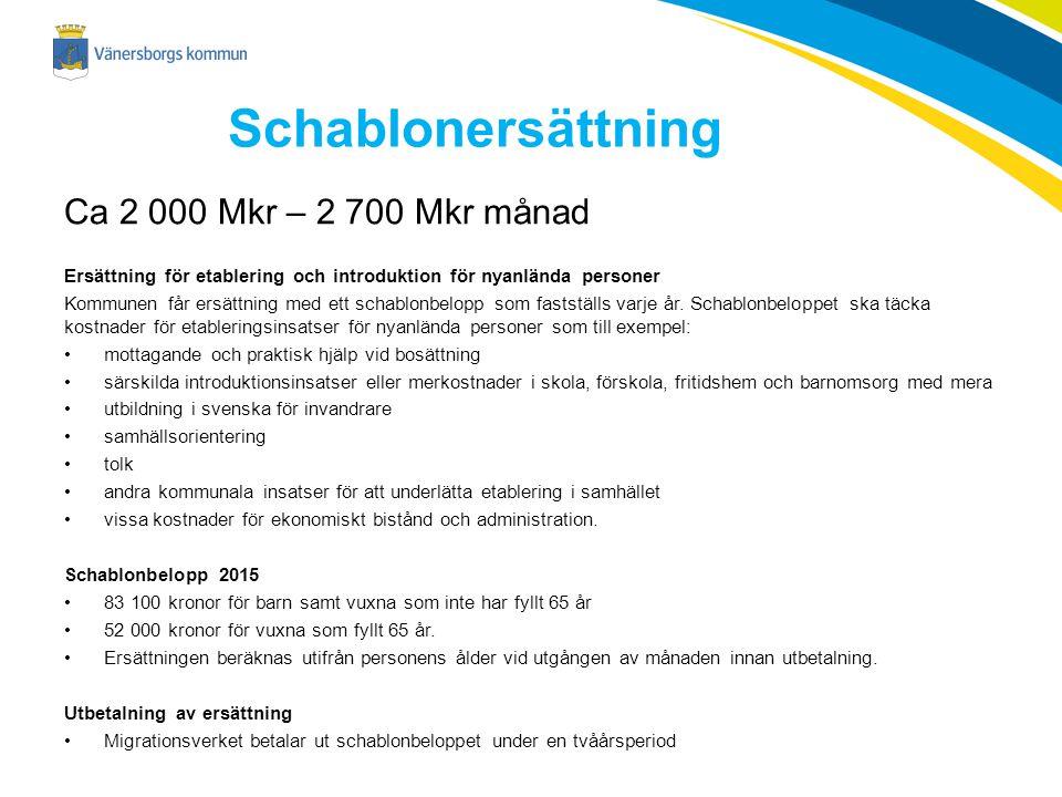 Schablonersättning Ca 2 000 Mkr – 2 700 Mkr månad Ersättning för etablering och introduktion för nyanlända personer Kommunen får ersättning med ett schablonbelopp som fastställs varje år.