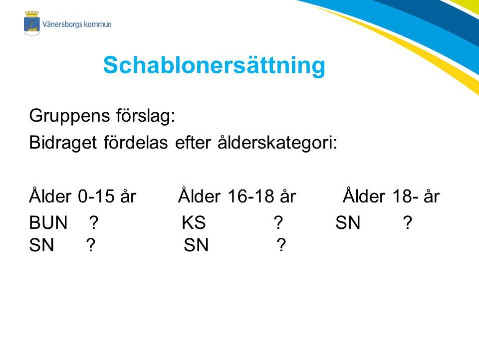 Schablonersättning Gruppens förslag: Bidraget fördelas efter ålderskategori: Ålder 0-15 år Ålder 16-18 år Ålder 18- år BUN .