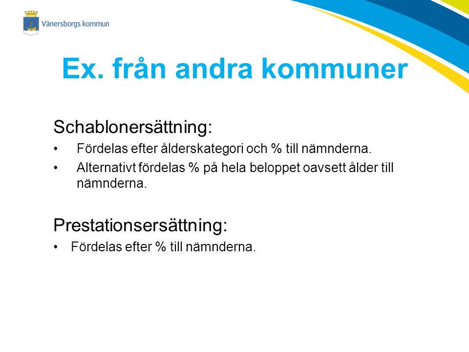 Ex.från andra kommuner Schablonersättning: Fördelas efter ålderskategori och % till nämnderna.