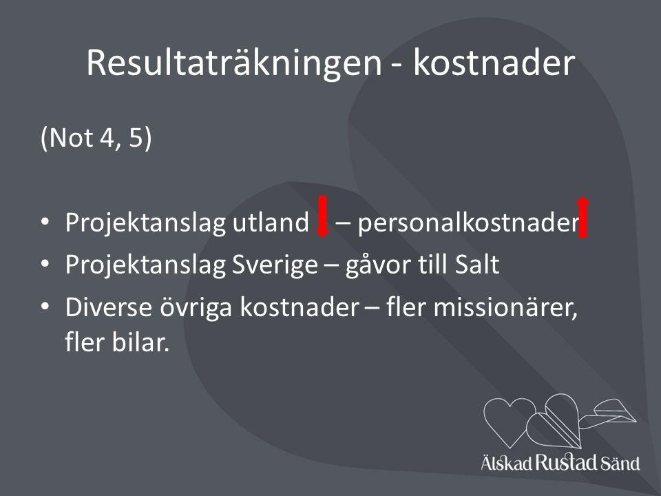 Resultaträkningen - kostnader (Not 4, 5) Projektanslag utland – personalkostnader Projektanslag Sverige – gåvor till Salt Diverse övriga kostnader – fler missionärer, fler bilar.