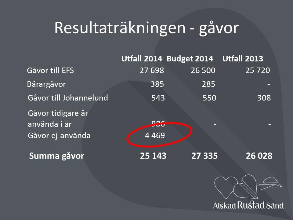 Swedbank Robur Humanfond 1 631 031 kr