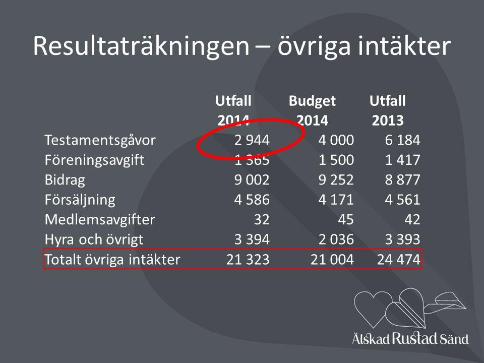 Resultaträkningen Enligt K3 - 2014 Intäkter46 508 - Kostnader-47 103 = Årets resultat-595 Fonderingar-388 Förändring bal.