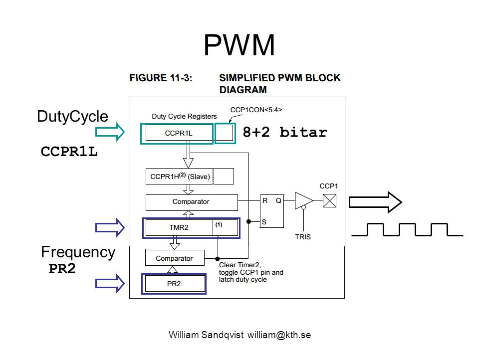PWM William Sandqvist william@kth.se DutyCycle Frequency CCPR1L PR2 8+2 bitar