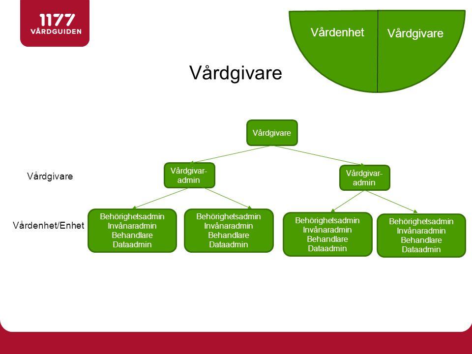 Vårdgivar- admin Behörighetsadmin Invånaradmin Behandlare Dataadmin Vårdenhet/Enhet Vårdgivar- admin Vårdgivare Vårdenhet Vårdgivare Behörighetsadmin