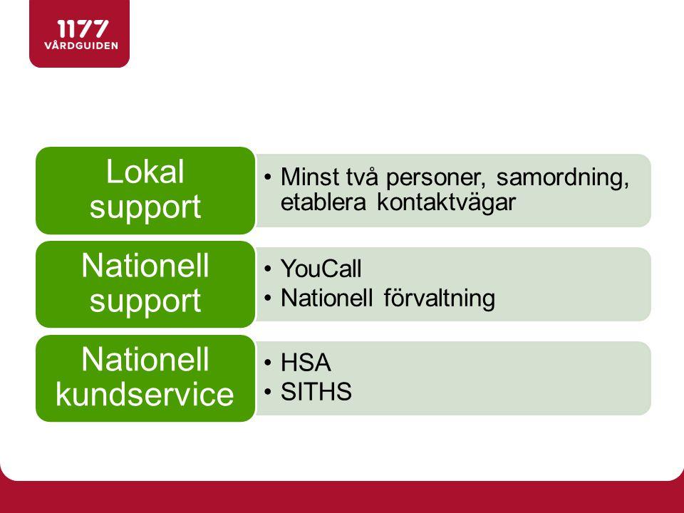 Minst två personer, samordning, etablera kontaktvägar Lokal support YouCall Nationell förvaltning Nationell support HSA SITHS Nationell kundservice