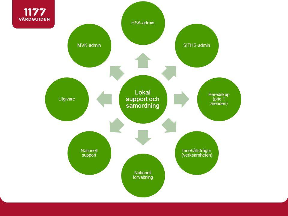 Lokal support och samordning HSA-adminSITHS-admin Beredskap (prio 1 ärenden) Innehållsfrågor (verksamheten) Nationell förvaltning Nationell support Ut