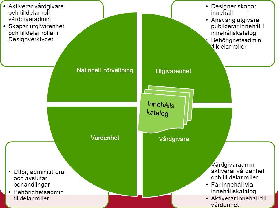 Vårdgivaradmin aktiverar vårdenhet och tilldelar roller Får innehåll via innehållskatalog Aktiverar innehåll till vårdenhet Utför, administrerar och a