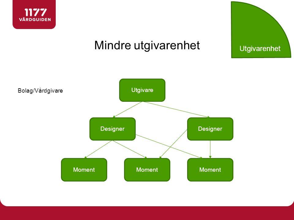 Mindre utgivarenhet Utgivare Designer Moment Designer Bolag/Vårdgivare Utgivarenhet