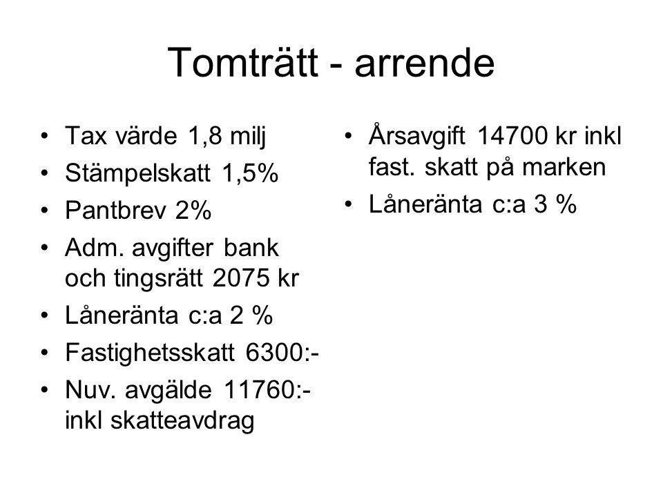 Tomträtt - arrende Lån på 1 milj.Stämpelskatt 27000:- Pantbrev 20000:- Adm.