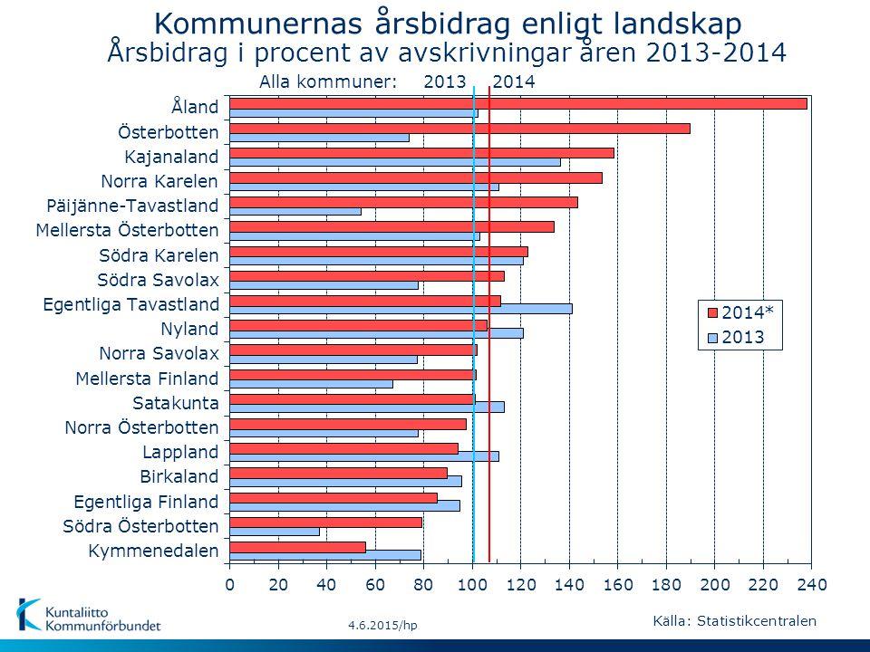 20142013Alla kommuner: 4.6.2015/hp Kommunernas årsbidrag enligt landskap Årsbidrag i procent av avskrivningar åren 2013-2014 Källa: Statistikcentralen