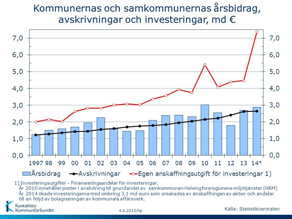 4.6.2015/hp Källa: Statistikcentralen Kommunernas och samkommunernas årsbidrag, avskrivningar och investeringar, md € 1) Investeringsutgifter – Finansieringsandelar för investeringar.