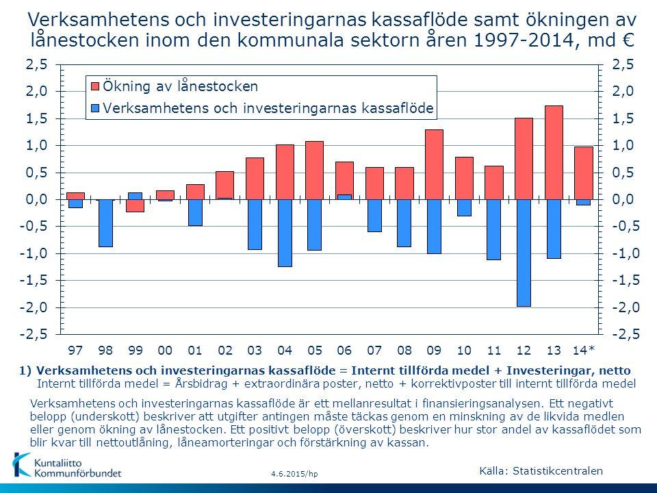 4.6.2015/hp Verksamhetens och investeringarnas kassaflöde samt ökningen av lånestocken inom den kommunala sektorn åren 1997-2014, md € Verksamhetens och investeringarnas kassaflöde är ett mellanresultat i finansieringsanalysen.