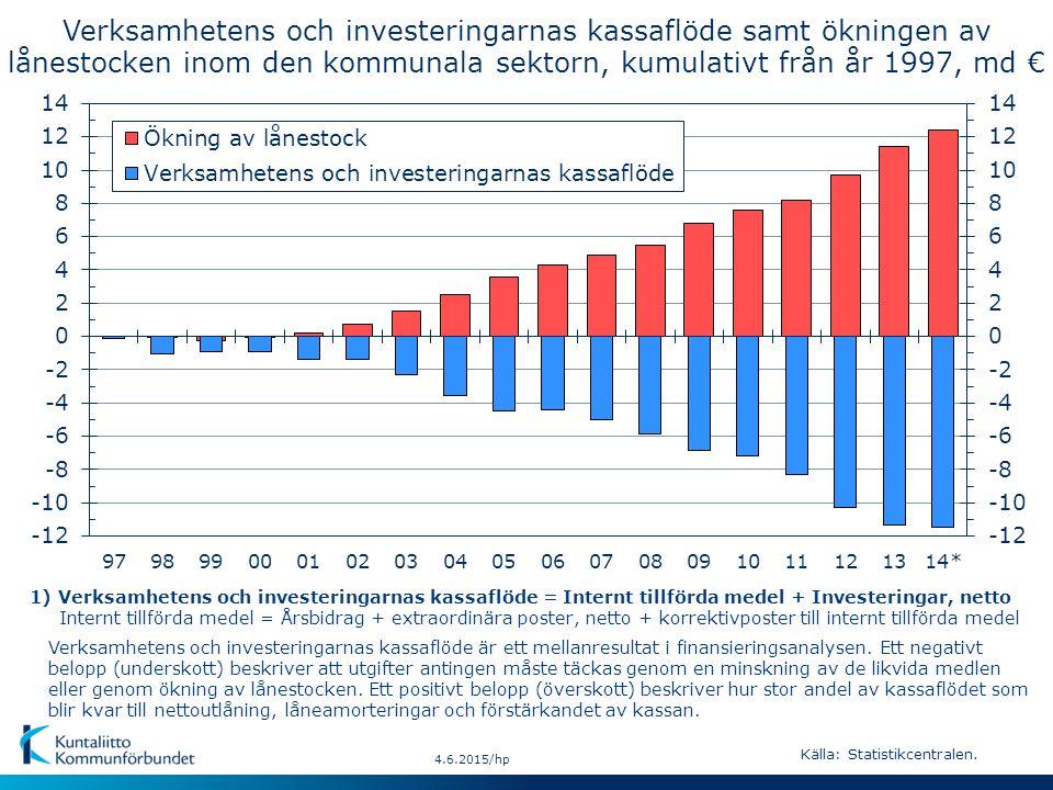 4.6.2015/hp Verksamhetens och investeringarnas kassaflöde är ett mellanresultat i finansieringsanalysen.