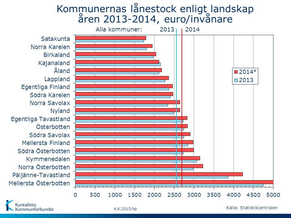 20142013Alla kommuner: 4.6.2015/hp Källa: Statistikcentralen Kommunernas lånestock enligt landskap åren 2013-2014, euro/invånare