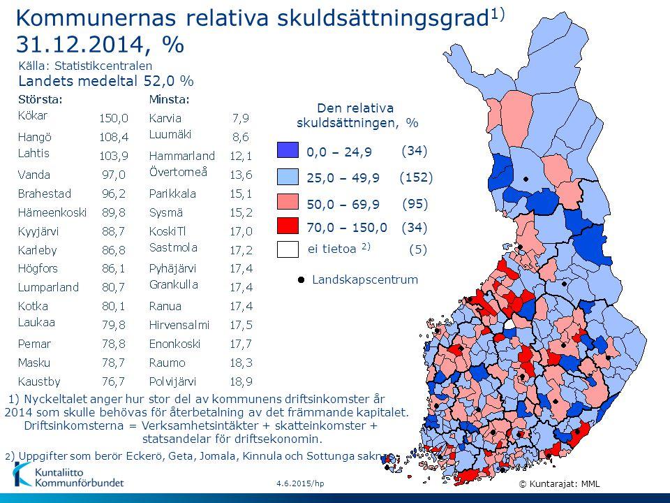 Kommunernas relativa skuldsättningsgrad 1) 31.12.2014, % (34) 25,0 – 49,9 Den relativa skuldsättningen, % (95) 50,0 – 69,9 (34)70,0 – 150,0 0,0 – 24,9 (152) Landets medeltal 52,0 % 4.6.2015/hp © Kuntarajat: MML ei tietoa 2) (5) 1) Nyckeltalet anger hur stor del av kommunens driftsinkomster år 2014 som skulle behövas för återbetalning av det främmande kapitalet.