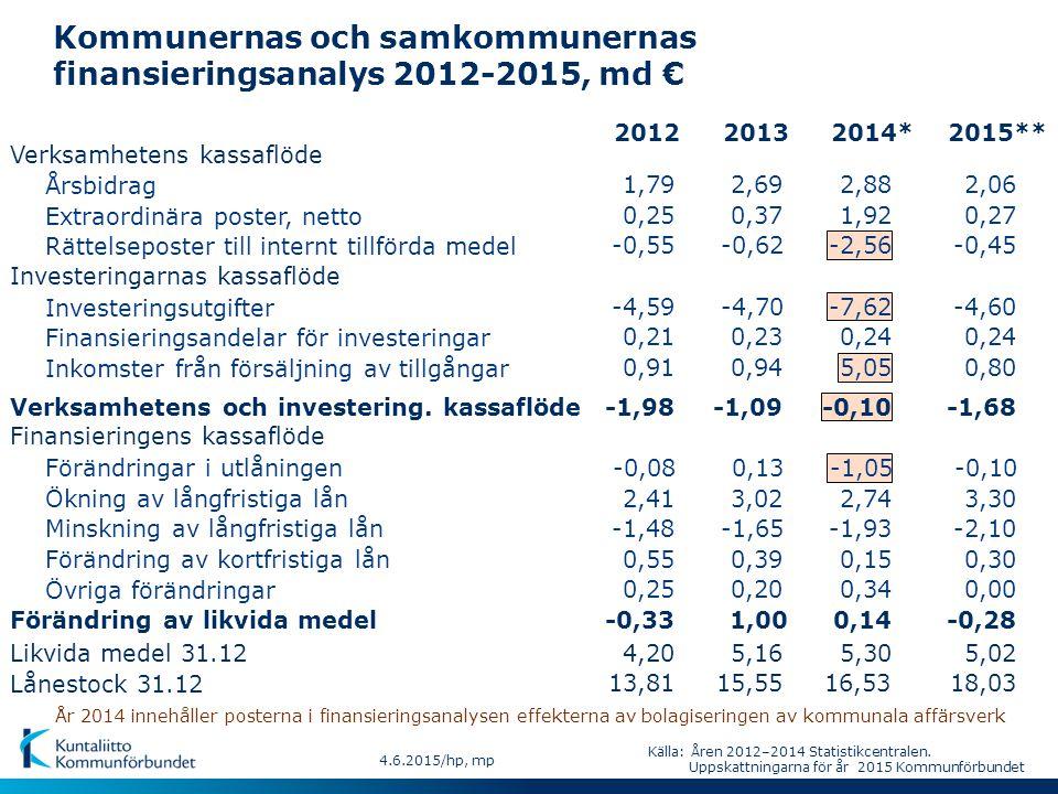 4.6.2015/hp, mp Kommunernas och samkommunernas finansieringsanalys 2012-2015, md € Verksamhetens kassaflöde Årsbidrag Extraordinära poster, netto Rättelseposter till internt tillförda medel Investeringarnas kassaflöde Investeringsutgifter Finansieringsandelar för investeringar Inkomster från försäljning av tillgångar Verksamhetens och investering.