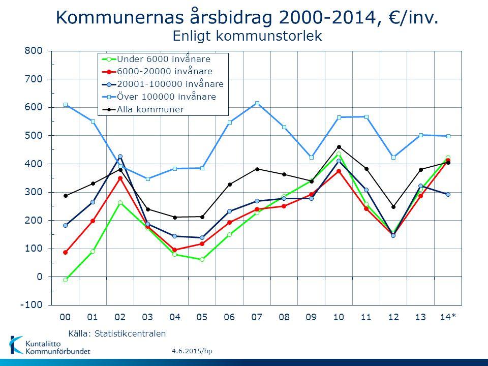 4.6.2015/hp Kommunernas årsbidrag 2000-2014, €/inv. Enligt kommunstorlek Källa: Statistikcentralen