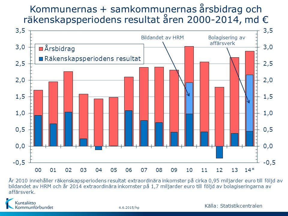 Kommunernas + samkommunernas årsbidrag och räkenskapsperiodens resultat åren 2000-2014, md € År 2010 innehåller räkenskapsperiodens resultat extraordinära inkomster på cirka 0,95 miljarder euro till följd av bildandet av HRM och år 2014 extraordinära inkomster på 1,7 miljarder euro till följd av bolagiseringarna av affärsverk.