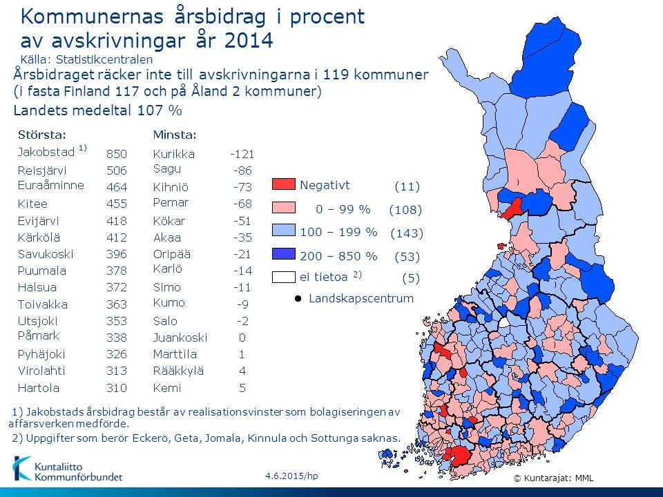 4.6.2015/hp Negativt 0 – 99 % 100 – 199 % ei tietoa 2) (11) (108) (143) (5) © Kuntarajat: MML Landskapscentrum 200 – 850 % (53) 2) Uppgifter som berör Eckerö, Geta, Jomala, Kinnula och Sottunga saknas.