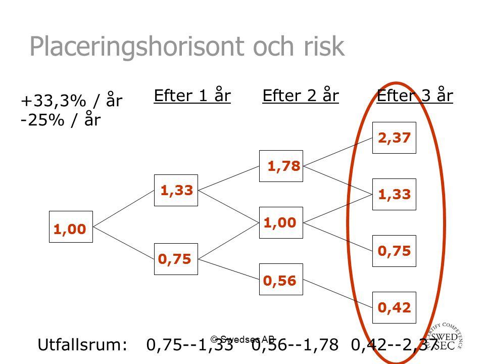 © Swedsec AB Slutsats Risken är central i sparandet Risken, i kronor, ökar med längre placeringshorisonter Goda nyheter: vi kan minska risken genom att diversifiera vår tillgångsportfölj