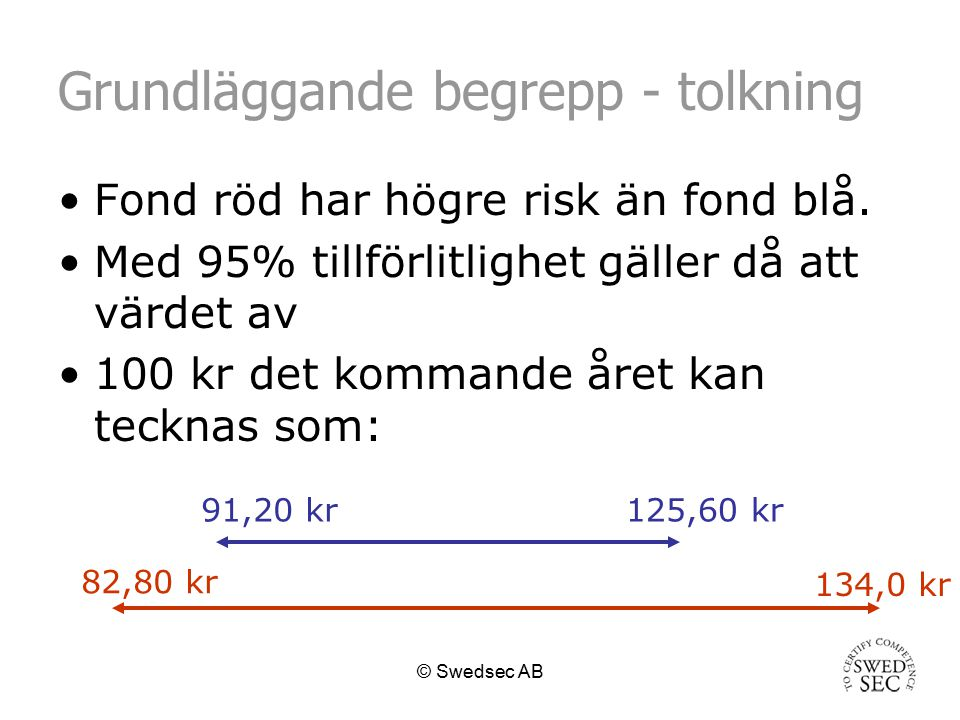 © Swedsec AB Grundläggande begrepp - tolkning Variation i värdet: Sparkapital = 100 000 kr 15% per år = +/- 1% per dag +/- 1 000 kr om dagen 30% per år = +/- 2% per dag+/- 2 000 kr om dagen 50% per år = +/- 3% per dag+/- 3 000 kr om dagen